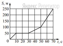 На рисунке представлен график зависимости пути ... велосипедиста от времени ...