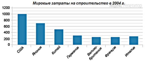 На диаграмме представлены данные мировых затрат на строительство в ...г. По горизонтали указаны страны, по вертикали — затраты (в млрд долл.).