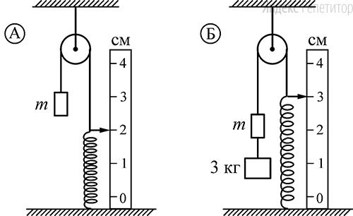 Система, состоящая из пружины, груза и блока, находится в равновесии (см. рисунок ...). После подвешивания к грузу ... другого груза массой ... кг пружина удлинилась и система пришла в новое состояние равновесия (см. рисунок ...).