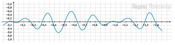 График отображает зависимость угла между нитями маятников (см. рис.) от времени.