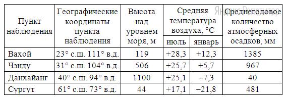 Школьники делали доклад о климате Евразии. Они нашли в Интернете данные, полученные на различных метеостанциях в результате многолетних наблюдений. Собранные ими сведения представлены в следующей таблице.