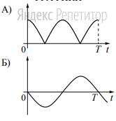 Установите соответствие между графиками и физическими величинами, зависимости которых от времени эти графики могут представлять. К каждой позиции первого списка подберите соответствующую позицию из второго списка.