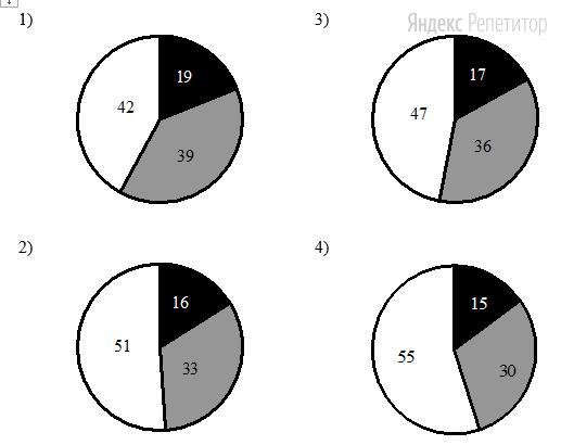 На какой диаграмме распределение массовых долей элементов соответствует количественному составу фосфата натрия?