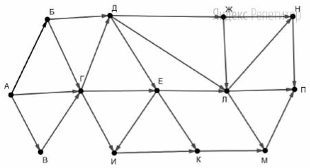 На рисунке – схема дорог, связывающих пункты А, Б, В, Г, Д, Е, Ж, И, К, Л, М, Н, П.