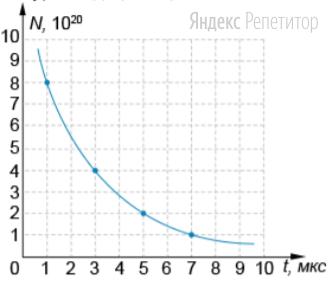 На рисунке показан график зависимости числа нераспавшихся ядер полония ... от времени, прошедшего от начала эксперимента.