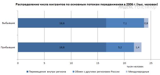 Используя данные диаграммы, определите величину миграционного прироста населения Брянской области в ... году.