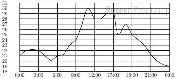 На рисунке показано, как изменялась температура на протяжении одних суток. По горизонтали указано время суток, по вертикали — значение температуры в градусах Цельсия.