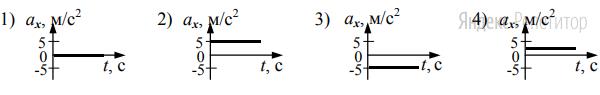 График зависимости проекции ускорения тела ... от времени в интервале времени от 12 до 16 с совпадает с графиком