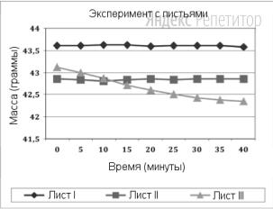 Листья взвешивали через определенные интервалы времени. Полученные результаты отображены на графике.