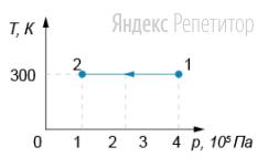 На графике зависимости температуры газа от давления показан процесс перехода идеального одноатомного газа из состояния ... в состояние ...