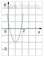 На рисунке изображен график функции ...