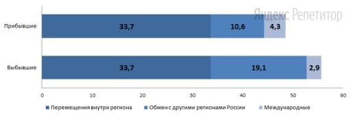 Используя данные диаграммы, определите величину миграционного прироста населения Алтайского края в ... году.