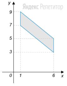 Найдите площадь четырехугольника, вершины которого имеют координаты ...