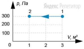 Идеальный газ перешел из состояния ... в состояние ... в процессе, представленном на ...-диаграмме.