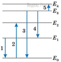 На рисунке показана упрощенная диаграмма энергетических уровней атома. Стрелками отмечены некоторые возможные переходы атома между этими уровнями.