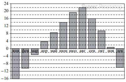 На диаграмме показана среднемесячная температура воздуха во Владивостоке за каждый месяц ... г. По горизонтали указываются месяцы; по вертикали — температура в градусах Цельсия.
