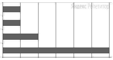 После выполнения вычислений по некоторым ячейкам диапазона ... была построена диаграмма.