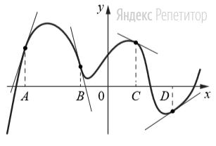На рисунке изображены график функции и касательные, проведённые к нему в точках с абсциссами ... ... ... и ...