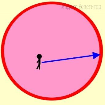 Человек стоит на круглой арене цирка. До ближайшей точки её границы ему идти ... шагов, до самой дальней — ... шагов. Чему равен радиус арены?