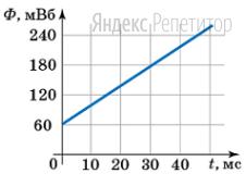 На рисунке изображен график зависимости магнитного потока ... пронизывающего замкнутый контур из проводника, от времени ...