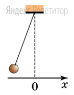 Небольшое тело, привязанное к невесомой нити, закрепленной на потолке, отклонили на небольшой угол от положения равновесия и отпустили. На графиках ... и ... показано изменение физических величин, характеризующих его движение с течением времени.