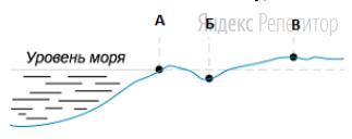 На метеостанциях А, Б и В в пунктах, обозначенных на рисунке, одновременно проводятся измерения атмосферного давления.