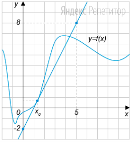 На рисунке изображены график функции ... и  касательная к этому графику, проведённая в точке с абсциссой ...