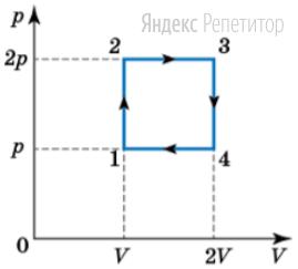 На графике изображен цикл работы тепловой машины.