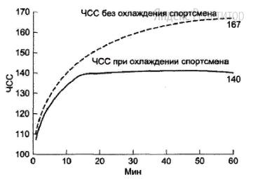 Проанализируйте график «Частота сердечных сокращений (ЧСС) у спортсмена при физических нагрузках».