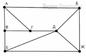 На рисунке схема дорог изображена в виде графа, в таблице содержатся сведения о длине этих дорог в километрах.
