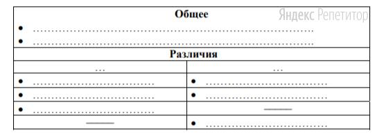 Во второй части таблицы могут быть приведены различия как по сопоставимым (парным) признакам, так и те черты, которые были присущи только одному из сравниваемых объектов (приведенная таблица не устанавливает обязательное количество и состав общих признаков и различий, а только показывает, как лучше оформить ответ).