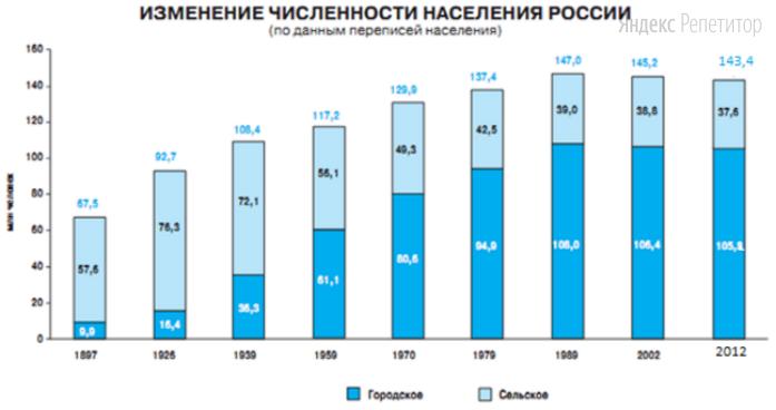 Используя график, иллюстрирующий динамику населения России, определите численность населения нашей страны в ... году в миллионах человек.