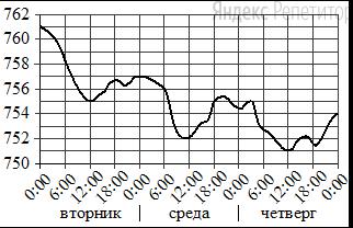На рисунке показано изменение атмосферного давления в течение трёх суток. По горизонтали указаны дни недели и время, по вертикали — значения атмосферного давления в миллиметрах ртутного столба.