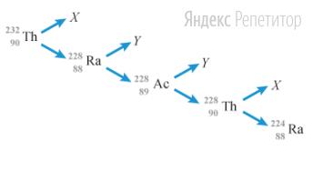 На рисунке показана схема цепочки радиоактивных превращений, в результате которой изотоп тория ... превращается в изотоп радия ...
