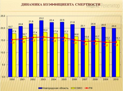 Используя график, иллюстрирующий изменения общей численности населения России, вычислите величину изменения коэффициента смертности населения в Новгородской области за период 2003−2010 годов (в промилле).