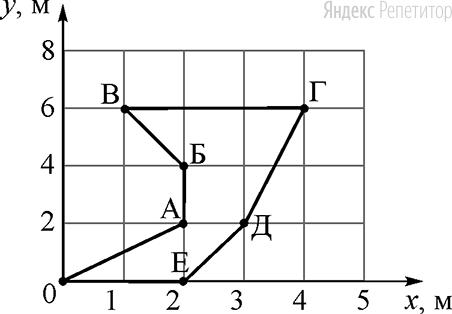 Точечное тело начинает движение в координатной плоскости ... из точки с координатой .... Точками ..., ..., ..., ..., ..., ... на рисунке отмечены положения тела через каждую секунду после начала его движения.