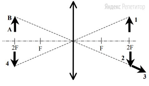 Какой из образов 1—4 служит изображением предмета ... в тонкой линзе с фокусным расстоянием ...