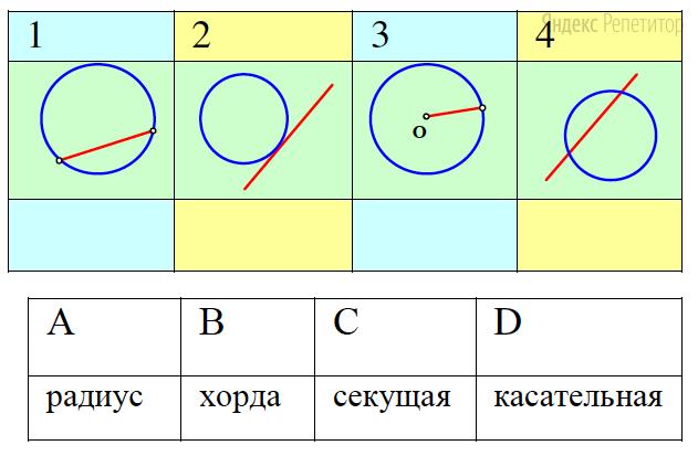 Подпишите под каждым чертежом в первой таблице букву, которая соответствует нужному термину во второй таблице. В ответ запишите получившуюся последовательность букв.