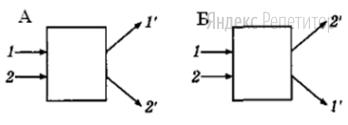 Определите какой оптический прибор находится в черном ящике А и черном ящике Б?