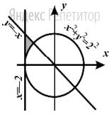 Требовалось написать программу, при выполнении которой с клавиатуры считываются координаты точки на плоскости (... – действительные числа) и определяется принадлежность этой точки заданной заштрихованной области (включая границы). Программист торопился и написал программу неправильно.