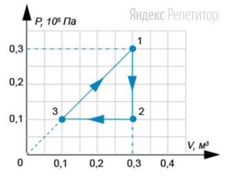 На ...-диаграмме показан цикл, совершаемый идеальным одноатомным газом в количестве ... моль.