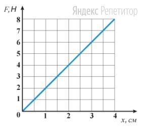 На графике приведена зависимость модуля силы упругости ... растянутой пружины от величины ее растяжения ...