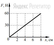 На рисунке представлен график зависимости модуля силы упругости от удлинения пружины.