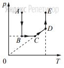На рисунке приведён график зависимости давления неизменной массы газа от температуры. Изменения происходят в направлении, указанном стрелкой.