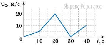 На рисунке изображен график зависимости проекции скорости ... автомобиля от времени ... при прямолинейном движении.