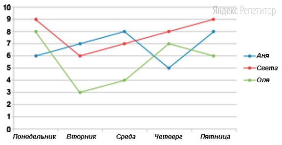 На графике отмечено количество математических задач, решённых каждой из трех подружек: Аней, Светой и Олей. Они решали задачи с понедельника по пятницу.