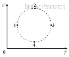 На ...-диаграмме изображен процесс, проводимый над идеальным газом в количестве один моль.