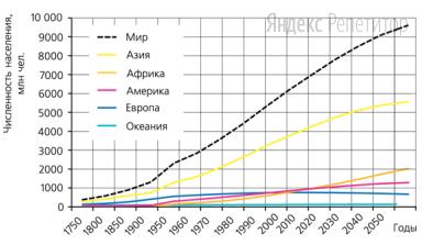 Используя данные графика «Рост численности населения мира», определите, на сколько миллионов человек увеличится численность населения в мире с ... по ... г. по предполагаемым прогнозам.