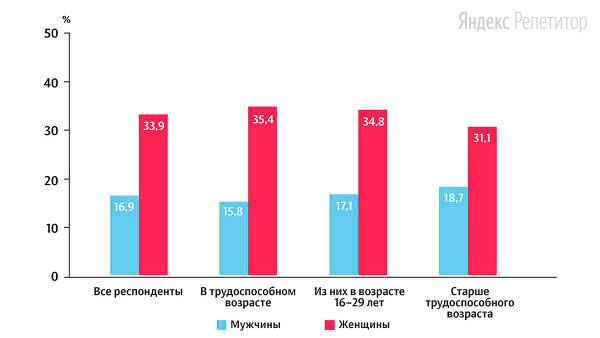 Проанализируйте диаграмму «Доля россиян, употребляющих витамины в таблетках».