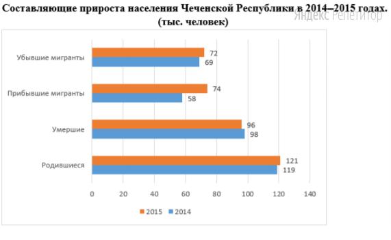 Используя данные диаграммы, определите разность естественного прироста Чеченской Республики в ... и ... годах (в тысячах человек).